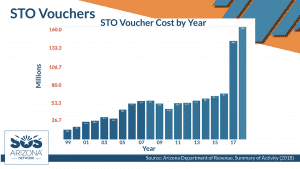STO growth by year