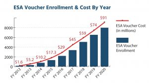 ESA Voucher Cast and Enrollment by year