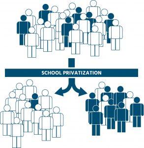 School Privatization leads to Segregation