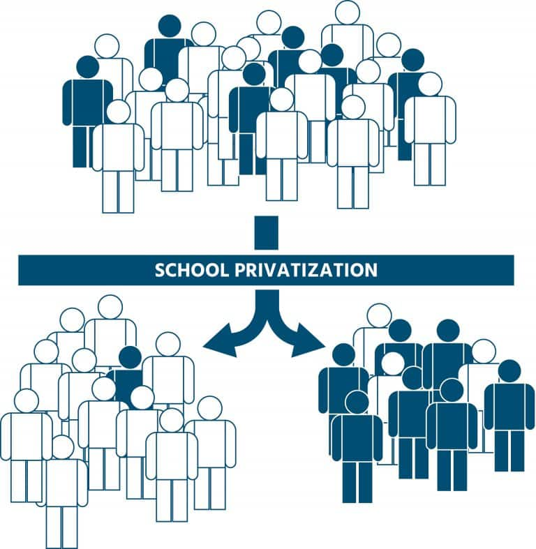 School Privatization leads to Segregation